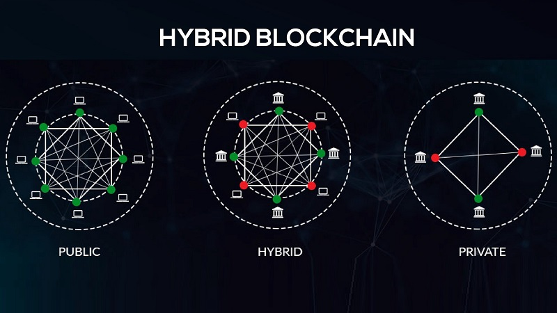hybrid-blockchain